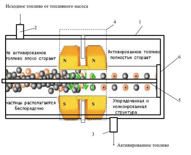 Рис. 4 Функциональная диаграмма к пояснению принципа работы магнитоэлектрического активатора топлива.